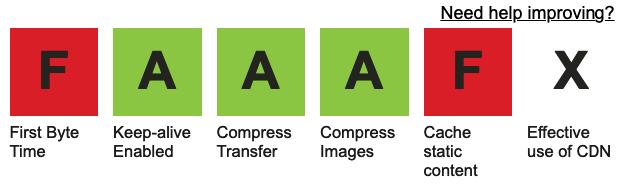 Hodnocení v nástroji Web Page Test