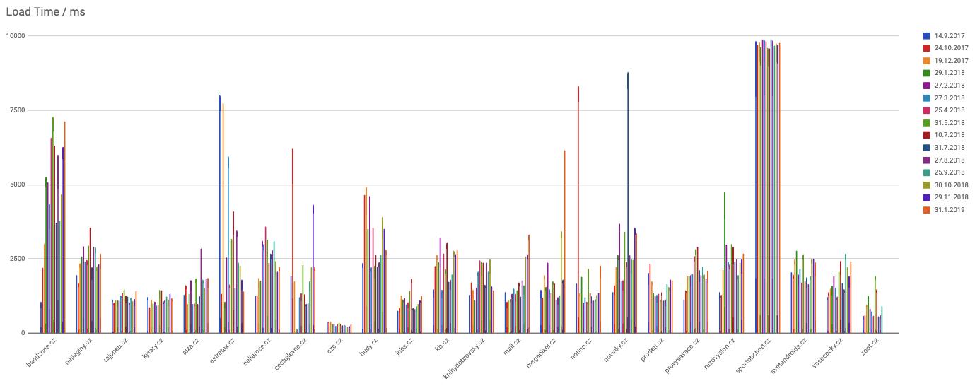 Doba načítání českých e-shopů v roce 2018
